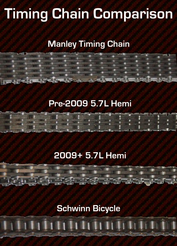 Timing Chain Comparison Chart